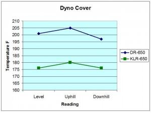 Dyno Cover